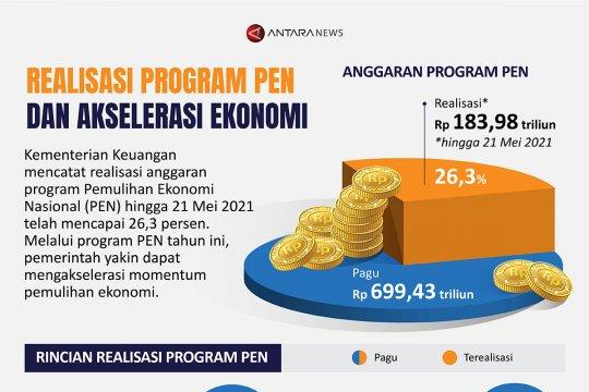 Realisasi program PEN dan akselerasi ekonomi
