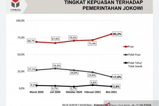 Tingkat kepuasan publik terhadap kinerja Jokowi capai 80,2 persen