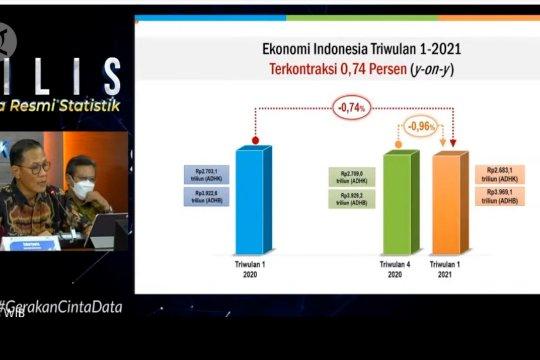BPS catat ekonomi kuartal I-2021 terkontraksi 0,74%