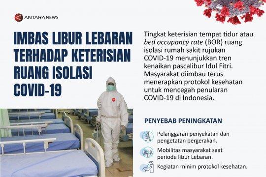 Imbas libur Lebaran terhadap keterisian ruang isolasi COVID-19