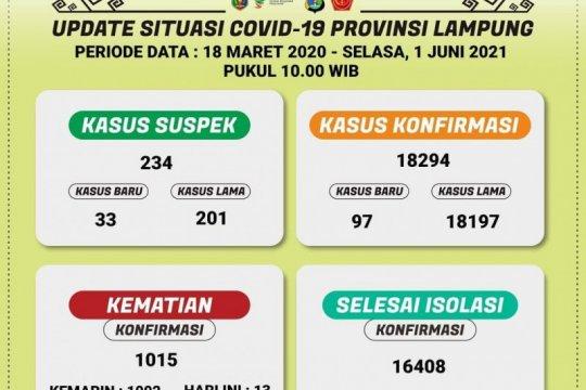 Dinkes Lampung catat kasus kematian akibat COVID-19 bertambah 13