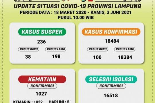 Dinkes catat 100 penambahan kasus harian positif COVID-19 di Lampung