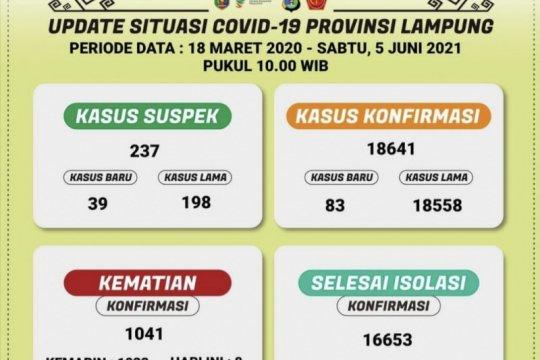 Bertambah 83 orang, positif COVID-19 di Lampung jadi 18.641 kasus