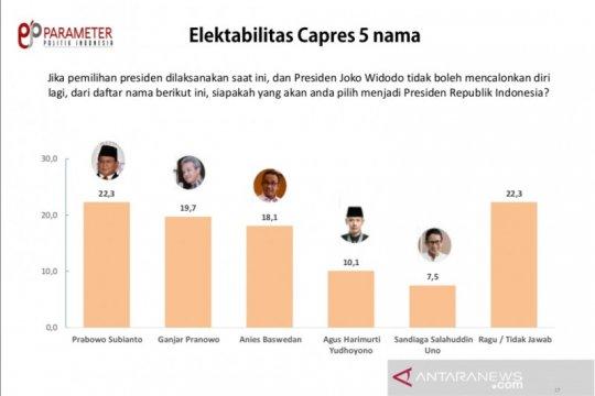Survei Parameter Politik Indonesia: Prabowo capres terkuat