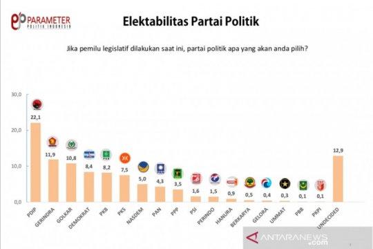Survei Parameter Politik Indonesia: Elektabilitas PDIP paling tinggi