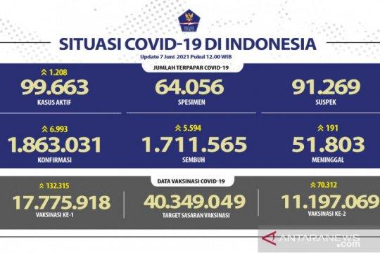 Positif COVID-19 di Indonesia bertambah 6.993 dan sembuh 5.594 orang