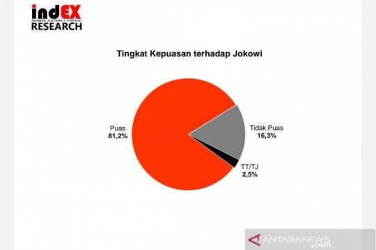 Survei IndEX: Tingkat kepuasan publik terhadap Jokowi 81,2 persen