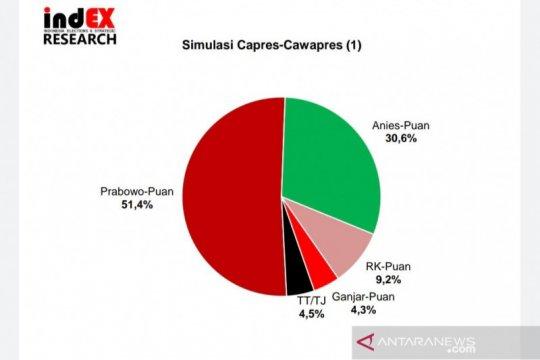 Survei: Pasangan Prabowo-Puan paling diunggulkan dalam simulasi