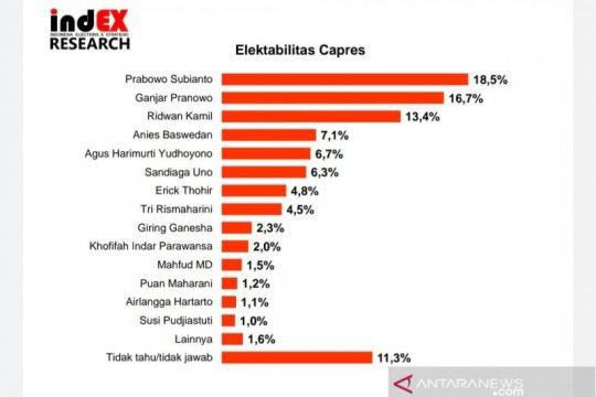 Survei IndEX: Prabowo Subianto masih kokoh di bursa capres