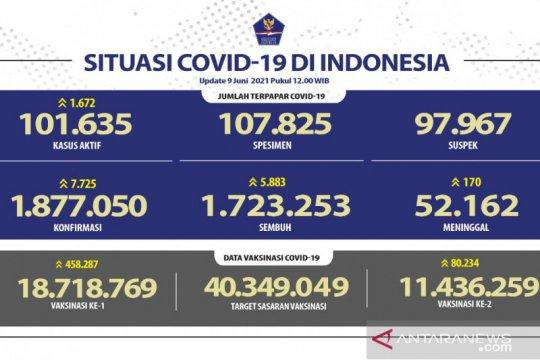 Kasus terkonfirmasi COVID-19 bertambah 7.725 dan sembuh 5.883 orang