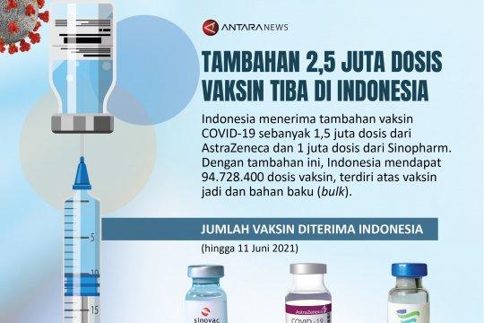 Tambahan 2,5 juta dosis vaksin tiba di Indonesia