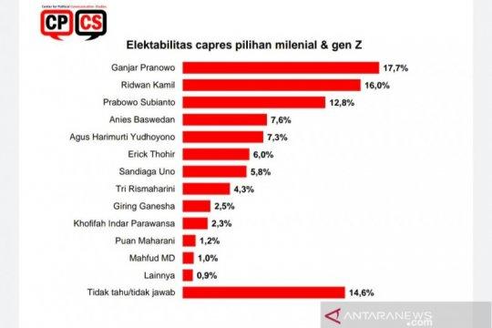 Survei CPCS: Pemilih milenial unggulkan Ganjar dan Ridwan Kamil