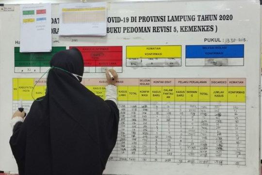 Kasus positif COVID-19 Lampung bertambah 62 orang