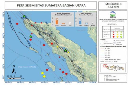 Pekan ketiga Juni 2021 terjadi 26 gempa di Sumut-Aceh