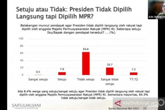 Survei SMRC: 84,3 persen publik ingin presiden tetap dipilih rakyat