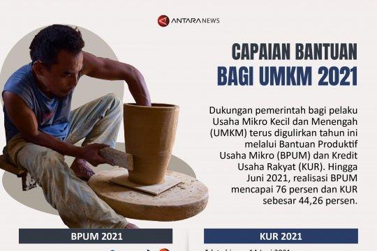 Capaian bantuan bagi UMKM 2021