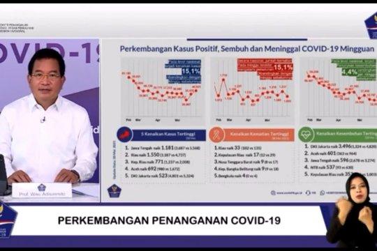 Dua minggu pasca libur Lebaran,  Jateng tertinggi kasus COVID-19
