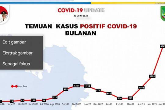4.342 warga Batam positif COVID-19 sepanjang Juni 2021, sebut satgas
