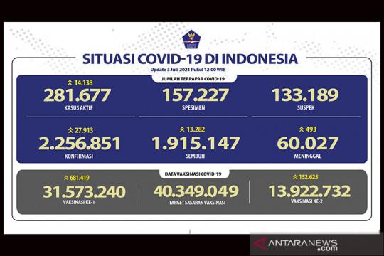 Kasus harian COVID-19 pecahkan angka tertinggi tembus 27.913 kasus