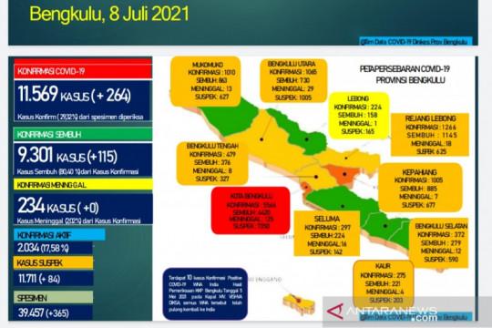 1.439 orang di Bengkulu positif COVID-19 dalam sepekan