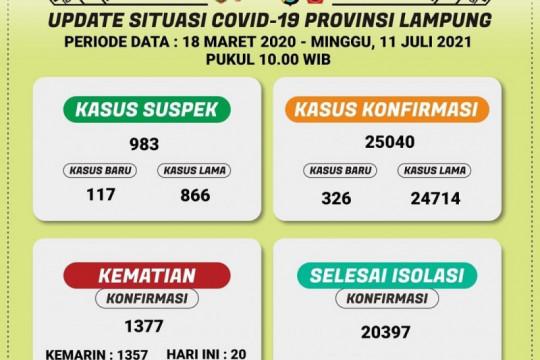 Dinkes sebut positif COVID-19 di Lampung tambah 326 total 25.040 kasus
