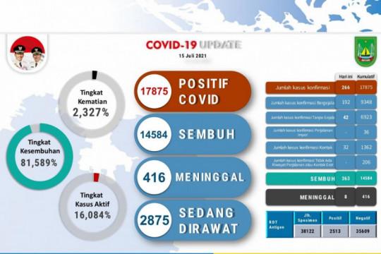 Satgas: 17.875 warga positif COVID-19 di Batam