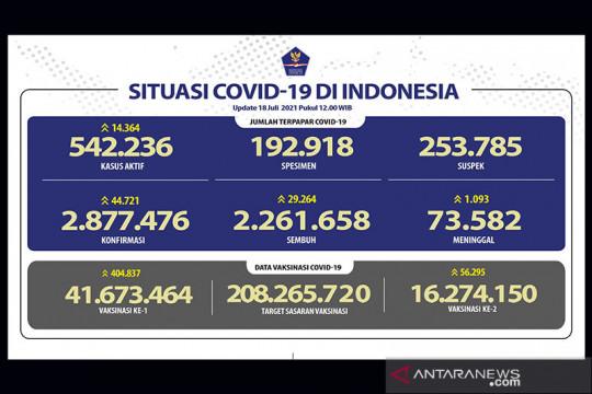 16,27 juta lebih penduduk Indonesia terima vaksin lengkap COVID-19