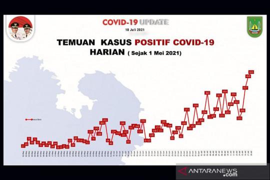 Batam catat rekor tambahan 523 kasus positif COVID-19