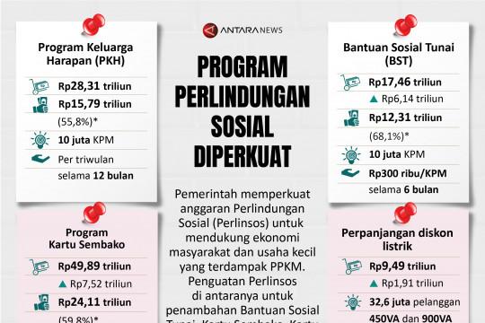 Program Perlindungan Sosial diperkuat