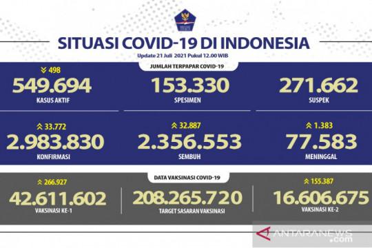 Kasus harian COVID-19 bertambah 33.772, pasien sembuh 32.887 orang