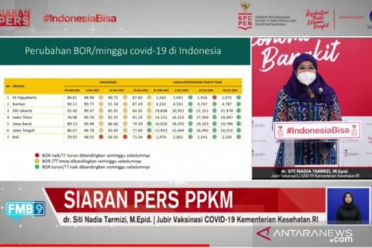 BOR di Jawa-Bali menurun