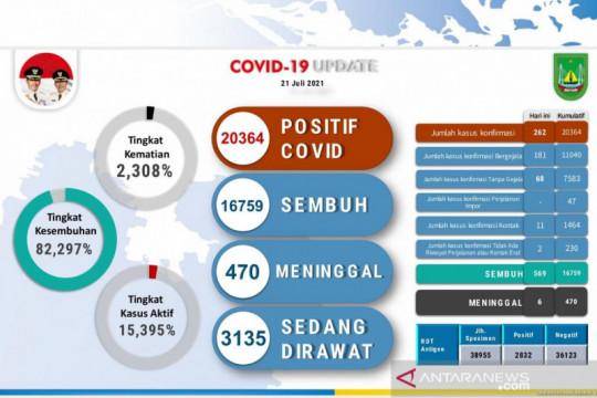 Batam catat rekor tambahan 569 pasien sembuh dari COVID-19
