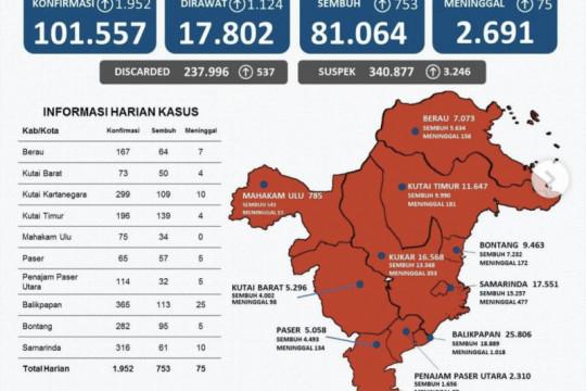 Satgas: Kasus positif COVID-19 di Kaltim bertambah 1.952 orang