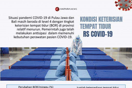 Kondisi keterisian tempat tidur RS COVID-19