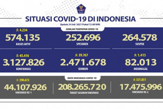 Kasus harian terkonfirmasi positif COVID-19 bertambah 45.416