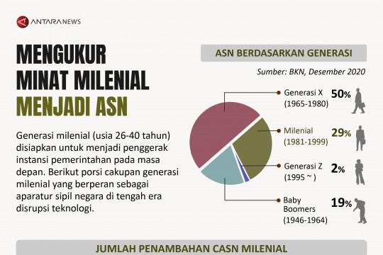 Mengukur minat milenial menjadi ASN