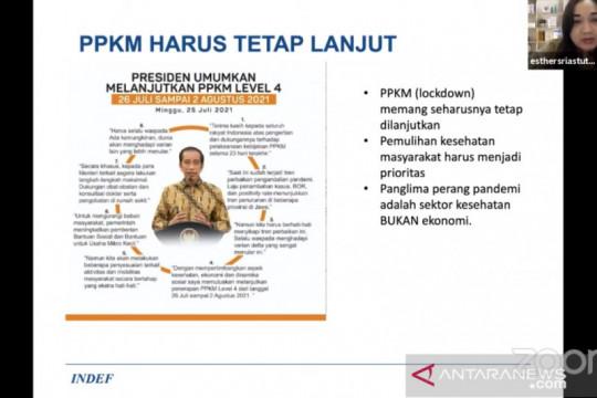 Indef: PPKM harus berlanjut karena kesehatan adalah prioritas