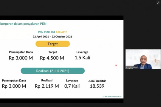 BSI salurkan pembiayaan PEN Rp2,11 triliun per 2 Juli 2021