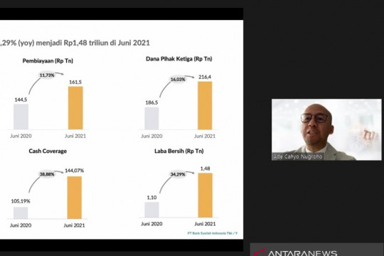 Laba Bank Syariah Indonesia tumbuh 34,29 persen di semester I-2021