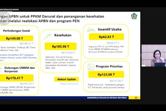 Pemerintah realokasi APBN 2021 untuk PPKM Darurat