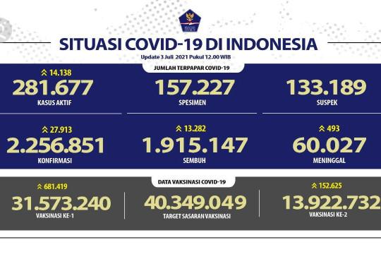 Bertambah 27.913, Indonesia cetak kasus harian tertinggi