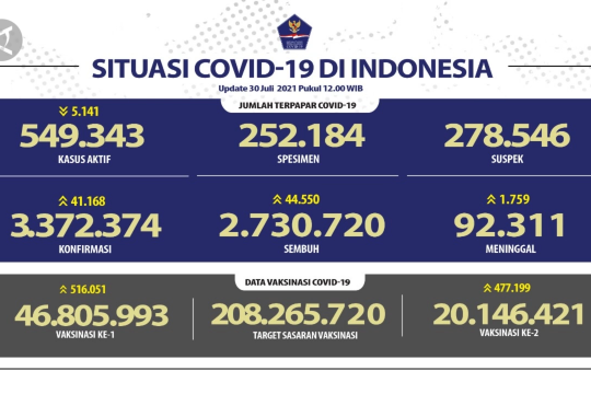 44.550 orang sembuh dari COVID-19 pada 30 Juli