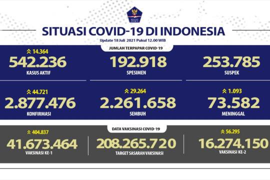 Kasus positif COVID-19 RI bertambah 44.721