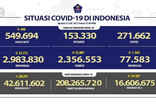 Kasus pasien sembuh COVID-19 harian capai 32.887 orang