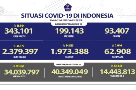 Kembali cetak rekor, kasus kematian harian COVID-19 tembus 1.040