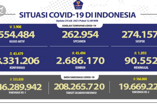 DKI Jakarta tempati urutan pertama kasus sembuh COVID-19