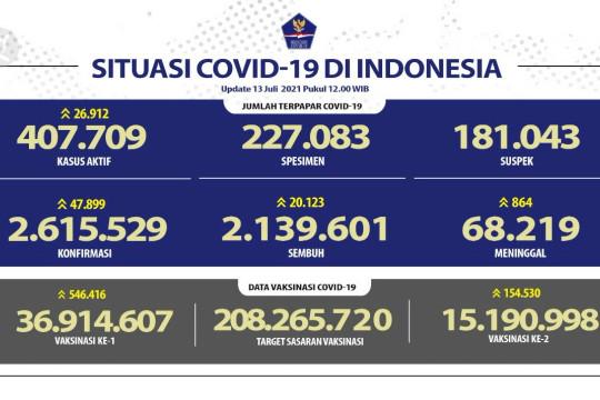 Kasus positif COVID-19 RI per 13 Juli bertambah 47.899