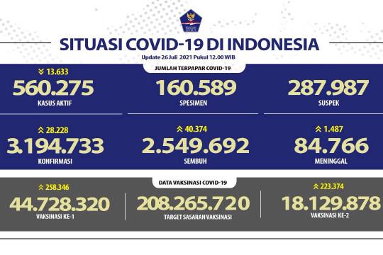 Pasien sembuh COVID-19 bertambah 40.374 per Senin, 26 Juli