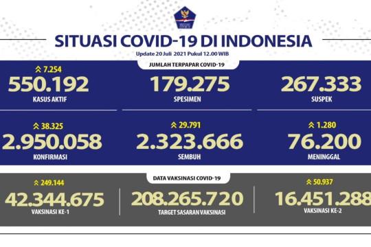 Satgas COVID-19 melaporkan penambahan 38.325 kasus konfirmasi positif