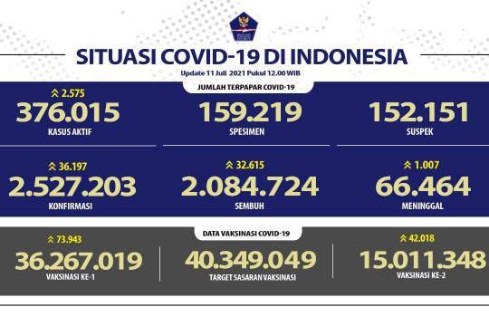 Kasus kematian COVID-19 RI capai 1007  jiwa